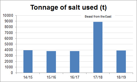 Graph showing tonnage of salt used from 2014 - 2019