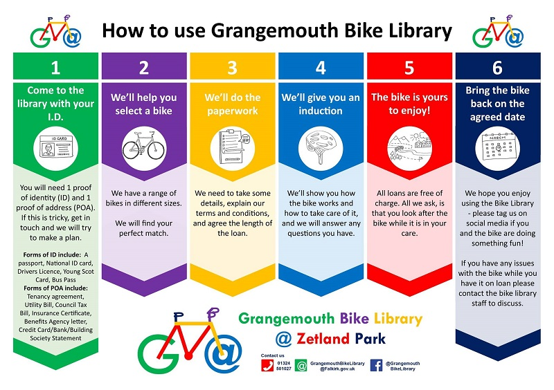 How to use the bike library